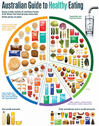 australian_guide_healthy_eating_200